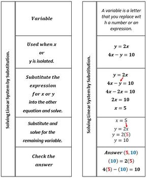 Solving System of Linear Equations by Substitution Foldable