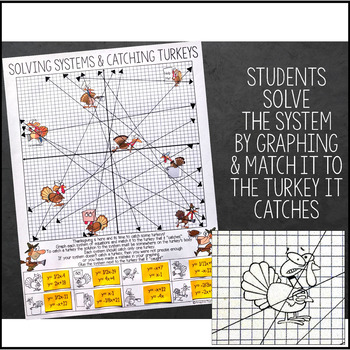 Solving Systems of Equations by Graphing - Thanksgiving Activity