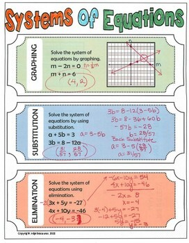 Systems of Equations (2 Variable) Doodle Notes Packet or Graphic Organizer