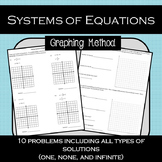 Solving Systems of Equations - Graphing Method