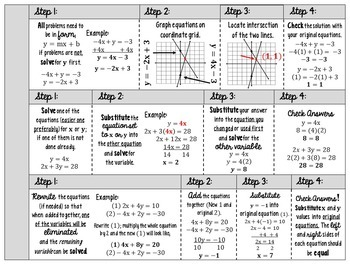 Solving Systems of Equations Interactive Notes Activity