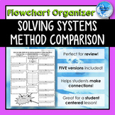 Solving Systems of Equations METHOD COMPARISON *Flowchart*