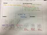 Solving Systems of Equations Notebook Pages