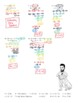Solving Systems of Equations Using Substitution Joke Worksheet 2 with Answer Key