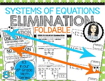 Solving Systems of Equations by Elimination Interactive Notebook Foldable
