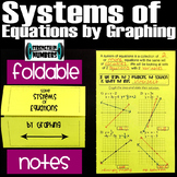 Solving Systems of Equations by Graphing Foldable Notes Interactive Notebook