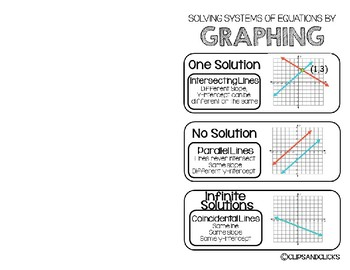 Solving Systems of Equations by Graphing Interactive Notebook Foldable