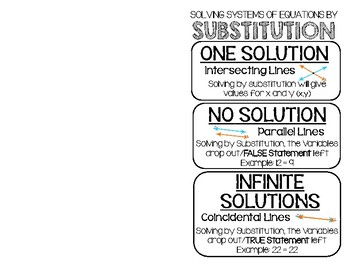 Solving Systems of Equations by Substitution Interactive Notebook Foldable