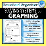 Solving Systems of Linear Equations by GRAPHING *Flowchart* Graphic Organizers