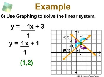 (8th) Solving Systems of Linear Equations by Graphing in a PowerPoint