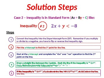 Solving Systems of Linear Inequalities by Graphing Solution Summary