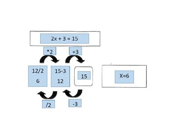 Solving Two-Step Equations Graphic Organizer