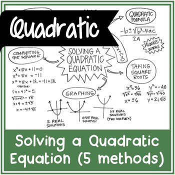 Solving a Quadratic Equation - 5 Method Overview   Doodle Notes + BLANK VERSION