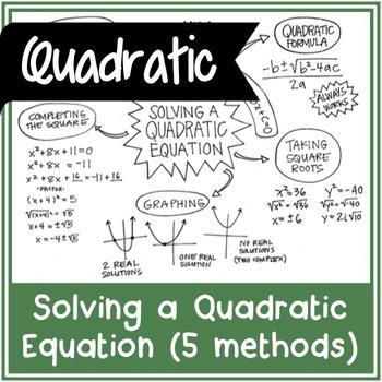 Solving a Quadratic Equation - 5 Method Overview | Doodle Notes