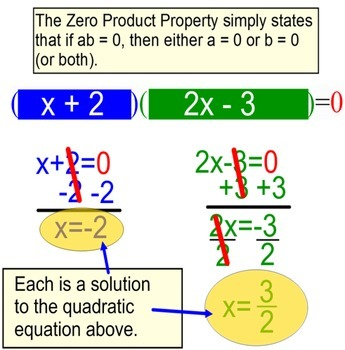 Solving a Quadratic Equation by Factoring, Intro + 6 Assignments for SMART