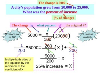 Solving percent problems using meaning of percent- PowerPoint