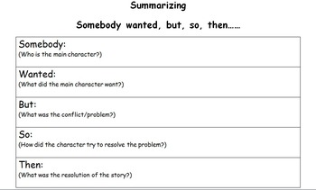Somebody Wanted, But, So, Then.... Summarizing graphic organizer
