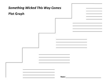 Something Wicked This Way Comes Plot Graph - Ray Bradbury