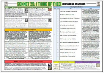 Sonnet 29: 'I think of thee' - Elizabeth Barrett Browning - Knowledge Organizer!