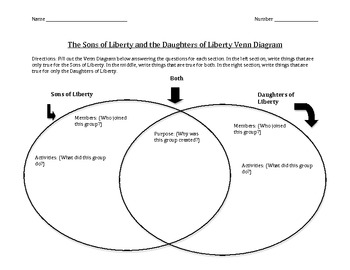 Sons and Daughters of Liberty Venn Diagram