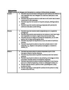 Sophocles' Antigone - After-Reading SPAWN Prompts & Rubric