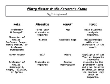 Sorcerer's Stone Raft Assignment