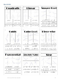 Parent Graphs~Identifying using Graphs & Equations Sorting Activity