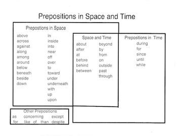 Sorting Prepositions by Time and Space (Poster/Graphic ...