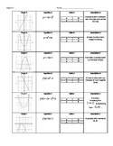 Sorting Quadratic & Linear Equations