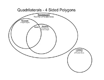 Sorting quadrilaterals with a venn diagram by wendy west tpt sorting quadrilaterals with a venn diagram ccuart Choice Image