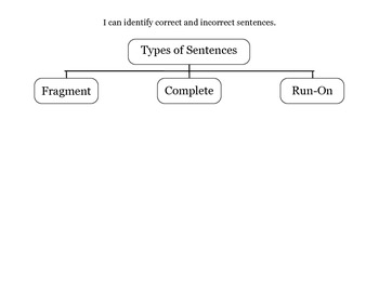 Sorting Run-On Sentences, Sentence Fragments, and Complete Sentences