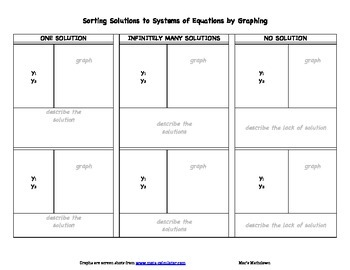 Sorting Systems of Equations by their Solutions