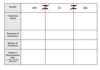 Sound Awareness & Discrimination Chart