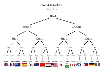 Sound Destinations: 11 common minimal pair practice sheets for EFL
