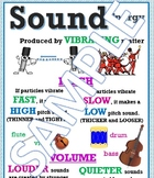 Sound Energy Anchor Chart