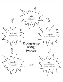 Sound: Project Based Learning Using the Engineering Design Process