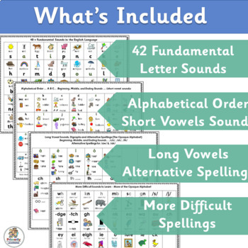 Sound Reference Desk Charts work well with programs like Jolly Phonics (SASSOON)