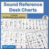 Jolly Phonics Sounds are Complemented by these Phonics Sound Charts