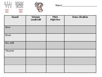 Sound Table Analysis/Telephone Timeline