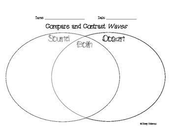 Sound Wave Venn Diagram