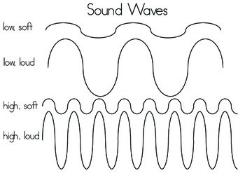 Sound Waves High, Low, Loud, Soft