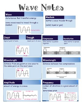 Sound Waves Notes