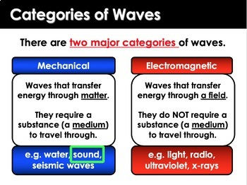 Sound Waves: Loudness, Pitch (Includes Structure and Function of the Ear)