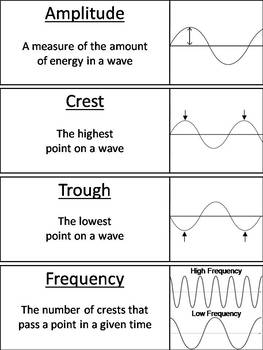 Properties of Sound and Light Waves Word Wall Cards