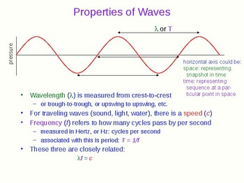 Sound and Related Properties - Physics Quick Review and Presentation