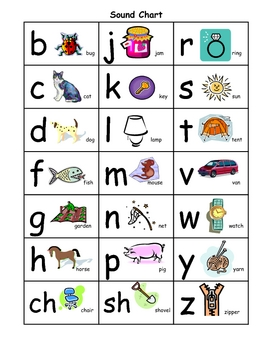 Sound chart for word study