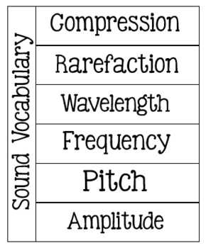 Sound note pages Virginia SOL 5.2