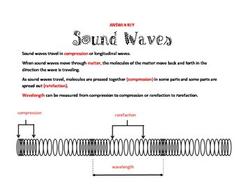 Sound/Longitudinal Wave Notes
