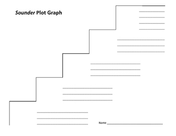 Sounder Plot Graph - William H. Armstrong