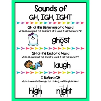 Sounds of GH, IGH, IGHT Poster - Reading Horizons